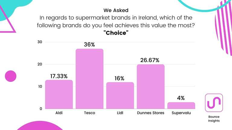 """Bar chart of the supermarket brands which achieves """"Choice"""" the most, with 36% of respondents saying """"Tesco""""."""