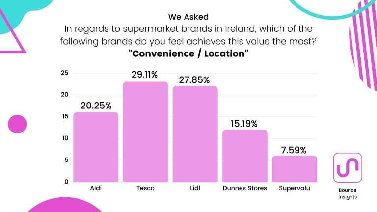 """Bar chart of the supermarket brands which achieves """"Convenience / Location"""" the most, with 29.11% of respondents saying """"Tesco""""."""