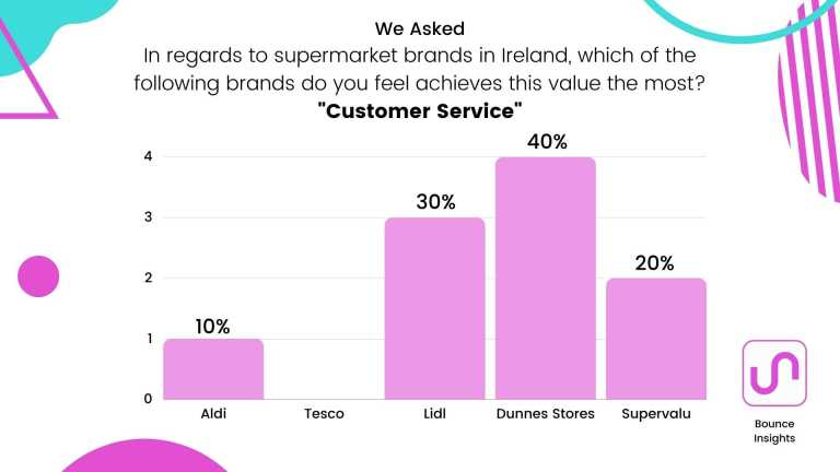 """Bar chart of the supermarket brands which achieves """"Customer Service"""" the most, with 40% of respondents saying """"Dunnes Stores""""."""