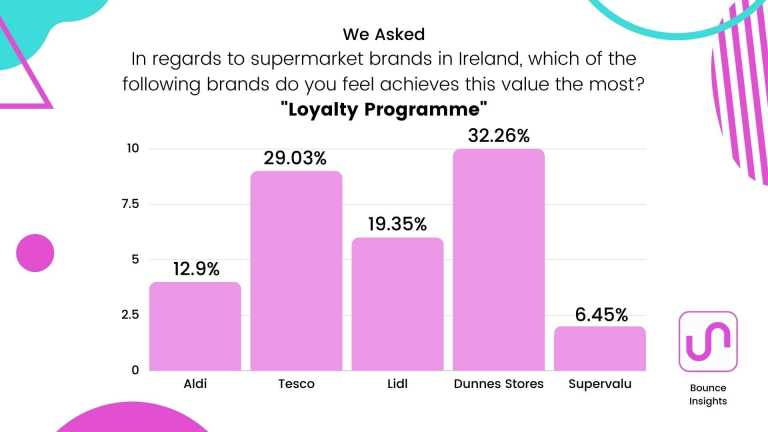 """Bar chart of the supermarket brands which achieves """"Loyalty Programme"""" the most, with 32.26% of respondents saying """"Dunnes""""."""