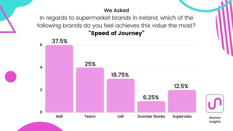 """Bar chart of the supermarket brands which achieves """"Speed of Journey"""" the most, with 37.5% of respondents saying """"Aldi""""."""