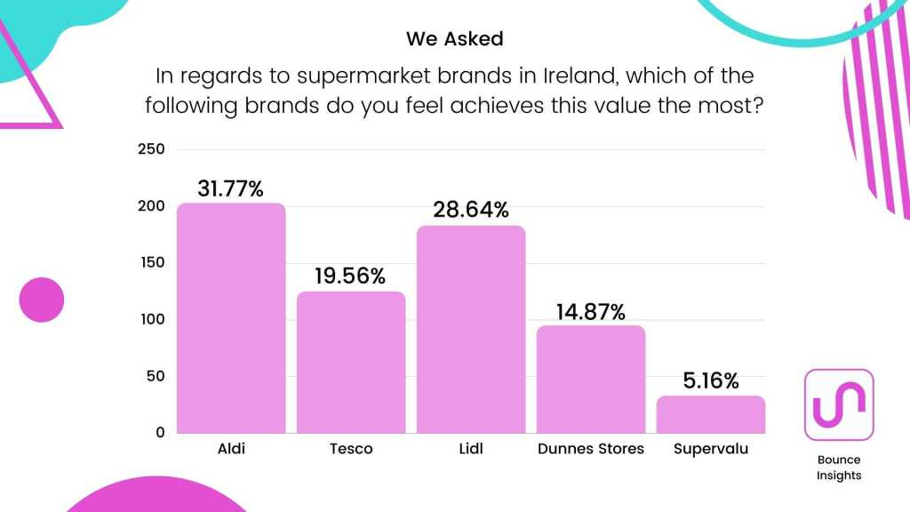 """Bar chart of the supermarket brands in Ireland which achieves the respondent's most important characteristic, with 31.77% of respondents saying """"Aldi""""."""