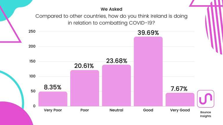 """Bar chart of respondent's view of Ireland's progress in relation to combatting COVID-19 compared to other countries, with 39.69% selecting """"Good""""."""