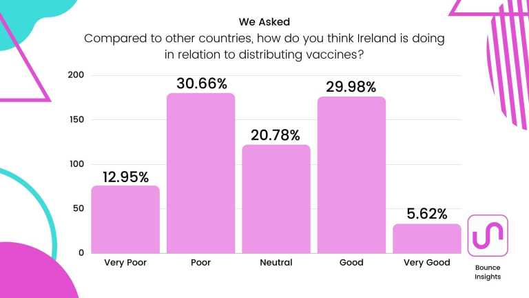 """Bar chart of respondent's view of Ireland's progress in relation to distributing vaccines compared to other countries, with 30.66% selecting """"Poor""""."""