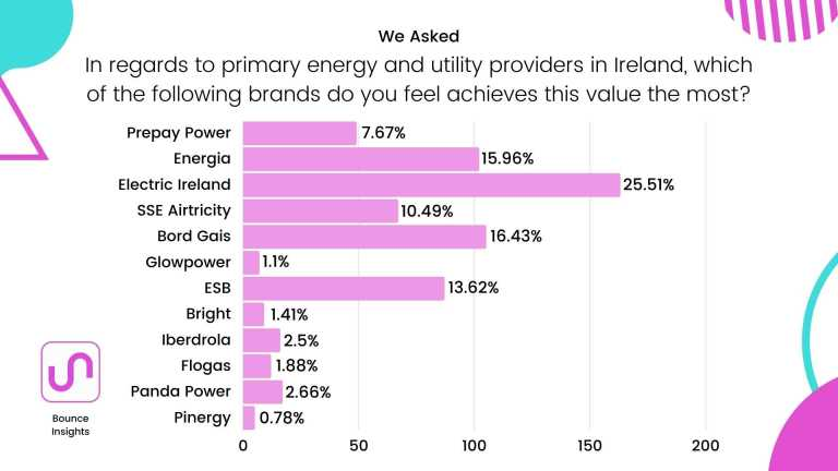"""Row chart of the electricity and gas providers in Ireland which achieves the respondent's most important characteristic, with 25.51% of respondents saying """"Electric Ireland""""."""