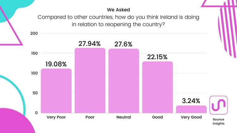"""Bar chart of respondent's view of Ireland's progress in relation to reopening the country compared to other countries, with 27.94% and 27.6% selecting """"Poor"""" and """"Neutral"""" respectively."""