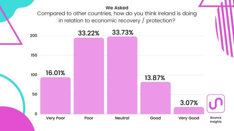 """Bar chart of respondent's view of Ireland's progress in relation to economic recovery / protection compared to other countries, with 33.22% and 33.73% selecting """"Poor"""" and """"Neutral"""" respectively."""