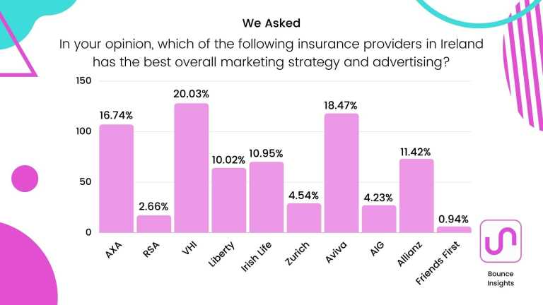 """Bar chart of the insurance providers in Ireland with the best overall marketing strategy and advertising, with 20.03% of respondents saying """"VHI""""."""