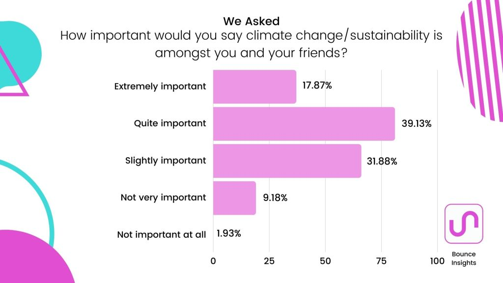 How important is climate change to social groups
