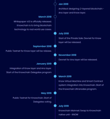 KnowChain Roadmap1
