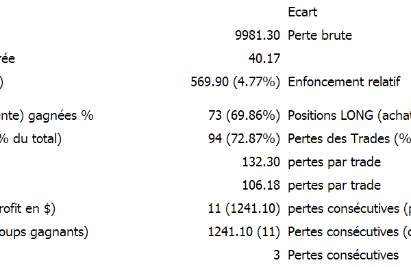 cfd cac statistiques