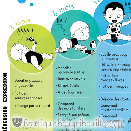 Extrait 1 affiche développement du langage suivant les âges