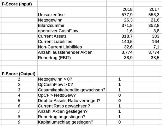 F-Score Tabelle der Einhell Germany AG für das Jahr 2017 zum Jahr 2018