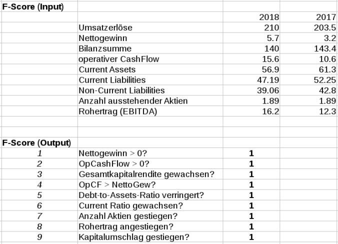 F-Score Tabelle Josef Manner AG; alle 9 Punkte abgeräumt!