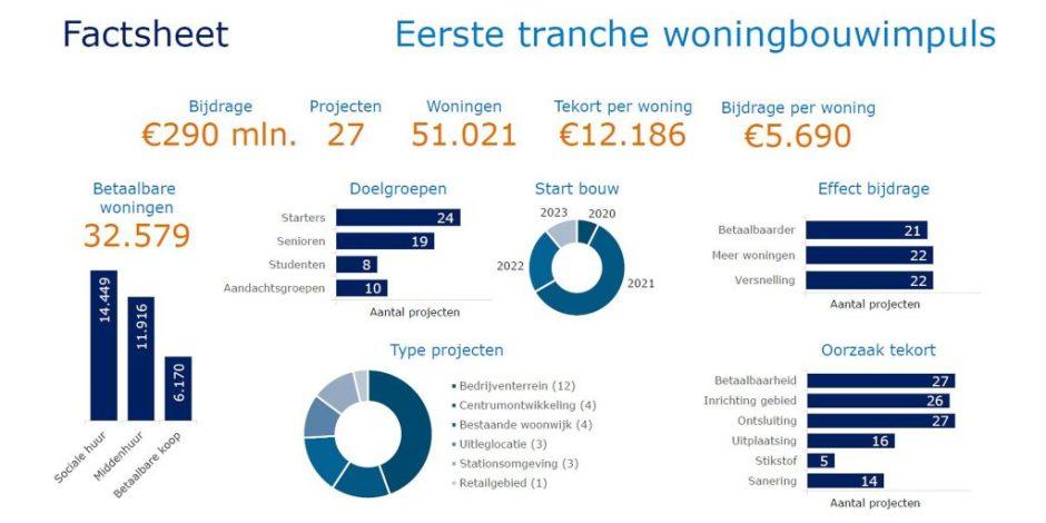 Kajsa Ollongren door woningbouwimpuls ruim 51.000 woningen erbij