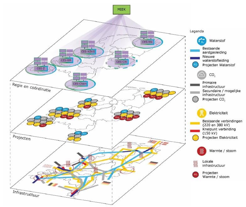 MIEK (Meerjarenprogramma Infrastructuur Energie en Klimaat) Bron: Adviesrapport TIKI (DNV-GL)