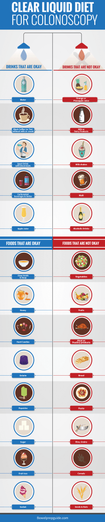 clear liquid diet infographic