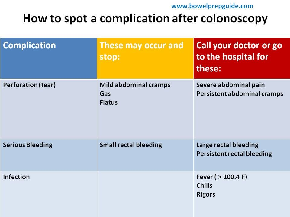 how to spot a complication after colonoscopy