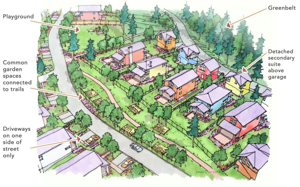 a drawing showing a street of houses from above - there is a very wide free strip between the road and houses.