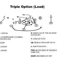 Understanding the Triple Option