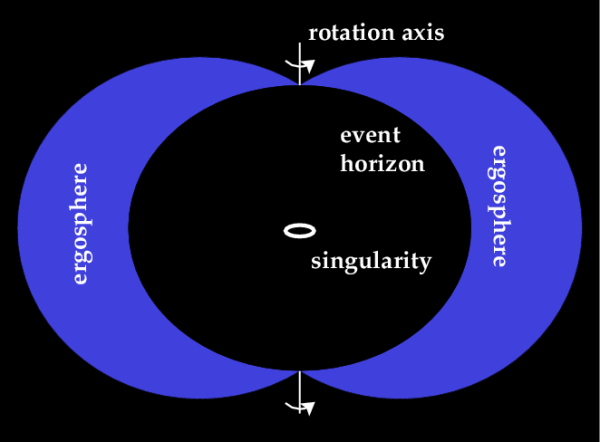 structure of a black hole Bowler Hat Science