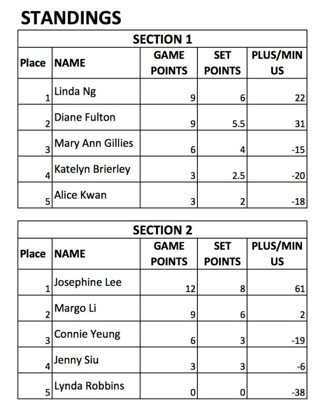 2016 Indoor Singles - Women's
