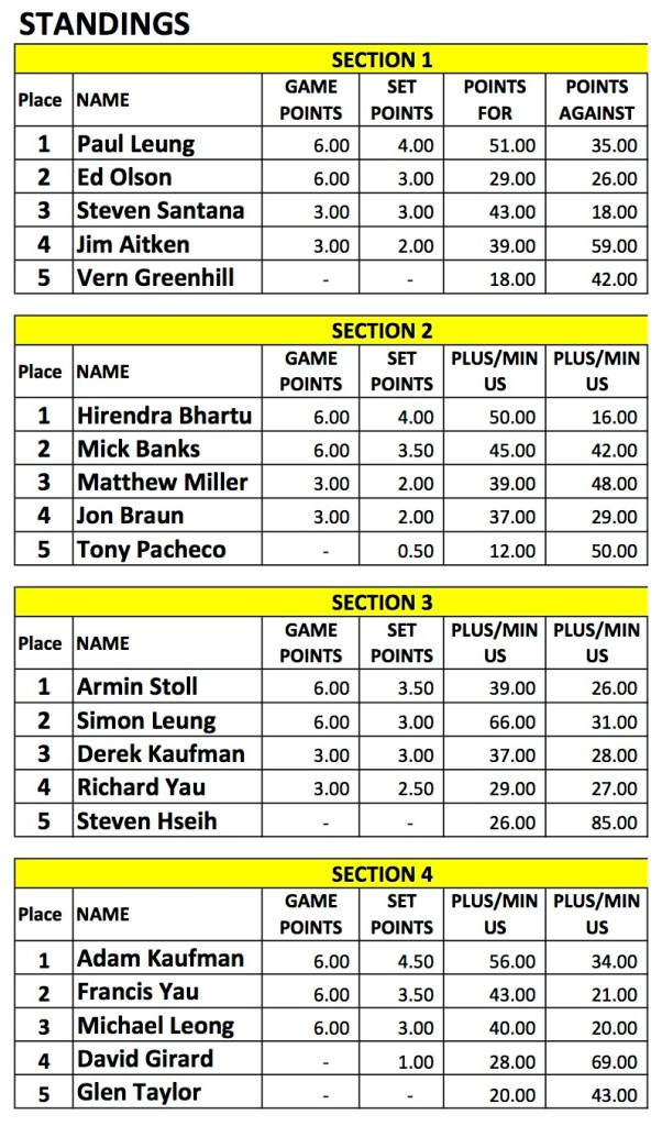 2016 Indoor Singles1- Men's