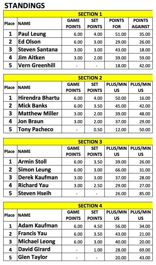 2016 Indoor Singles1- Men's