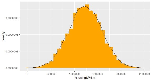 Building histogram for checking the distribution of price variable