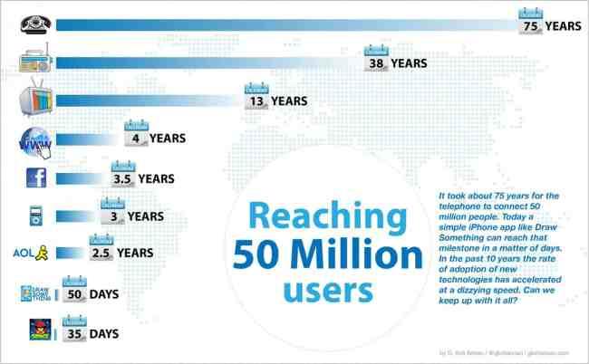 reaching-50-million-users
