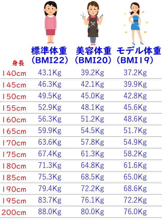 身長に対する標準體重・美容體重・モデル體重・シンデレラ ...