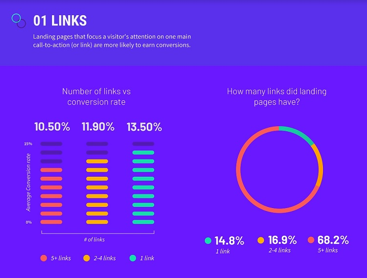 Graphic shows that pages with 5+ links had a conversion rate of 10.5%; pages with 1 link had a conversion rate of 13.5%.