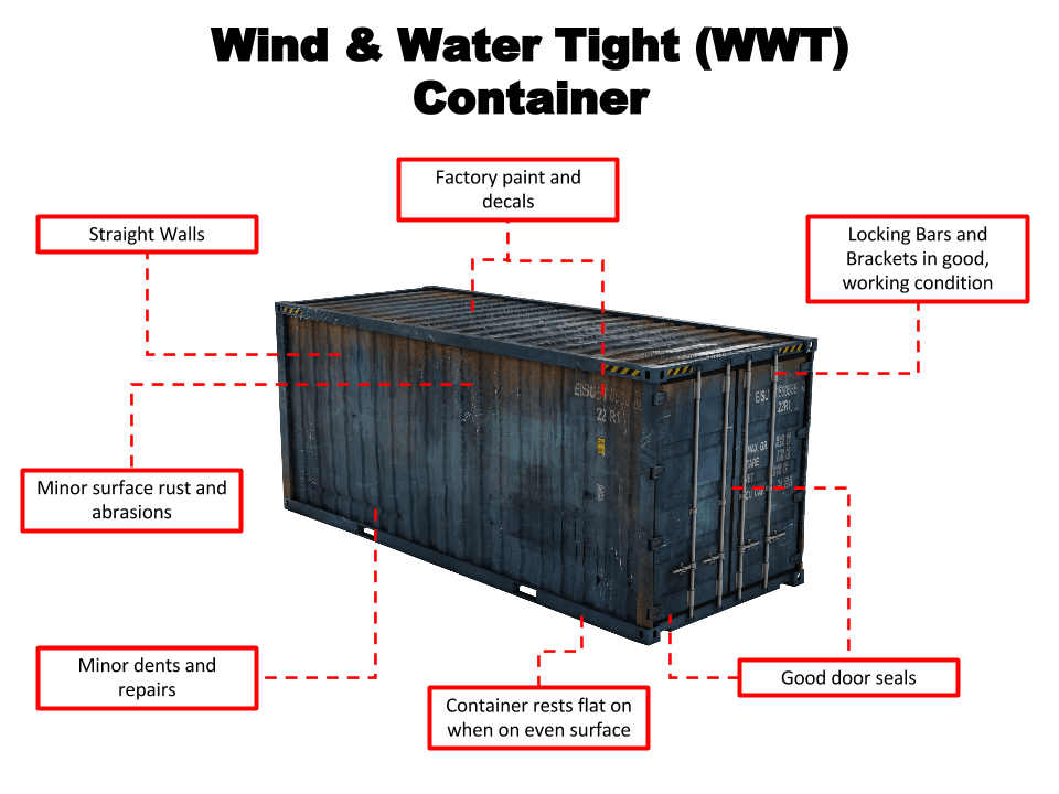 Wind and WaterTight Container Features