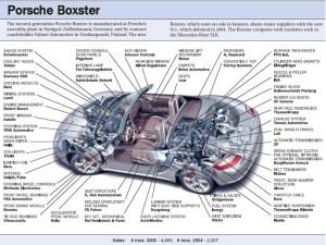 PCA Boxster Register  FAQ: Boxster FAQ