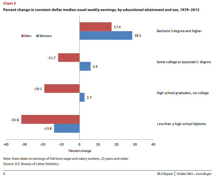 Bureau of Labor Statistics, percent change in earnings by educational attainment and sex, 1979-2012
