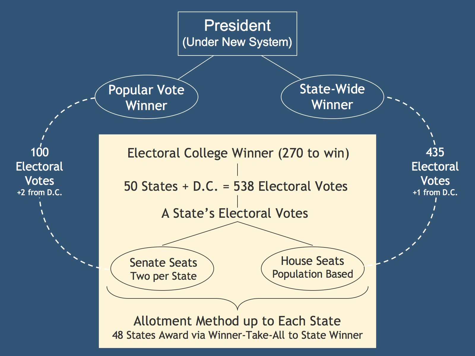 Free Elementary Lessons On Presidential Elections
