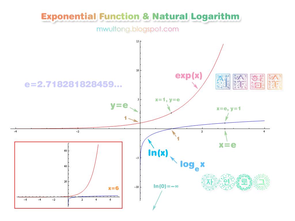 Ln Log Exp Graph Exponential