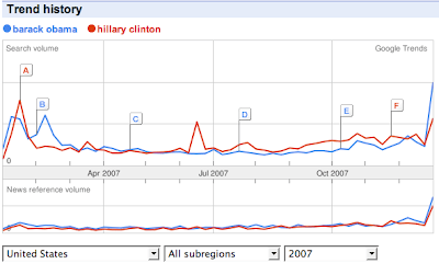 Google search trend data shows Clinton queries ahead of Obama queries for much of 2007