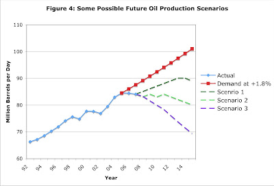 Future world oil production - three possible scenarios
