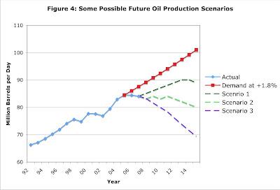 Future world oil production - three possible scenarios