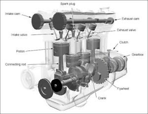 Internal bustion engine (Image )