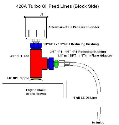OilFeed ColorCoded?resize=380%2C400 hks turbo timer wiring diagram 240sx wiring diagram fet turbo timer wiring diagram at creativeand.co