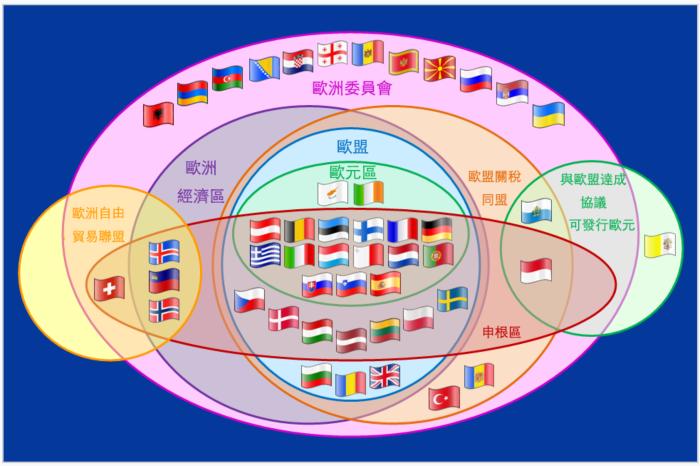 歐洲複雜的體制及組識