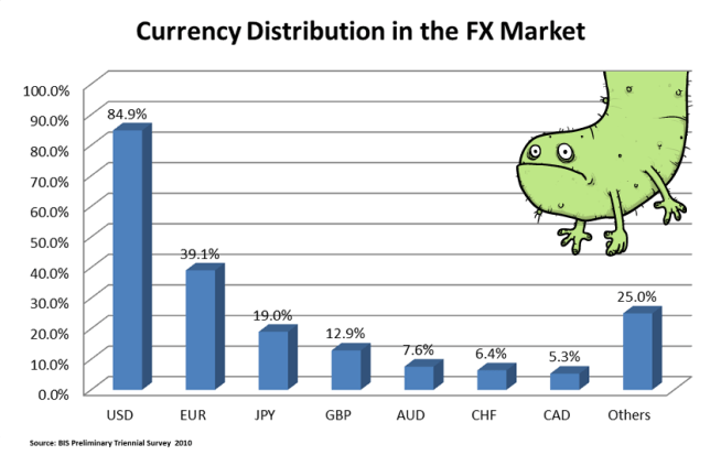 Currency Distribution in Forex Market