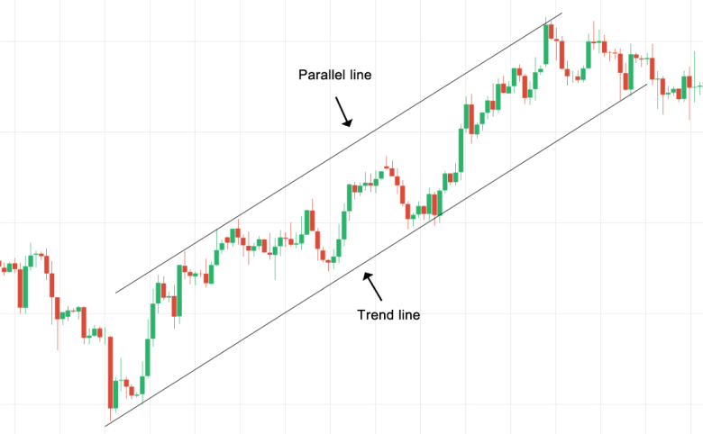 Trend Channel Example