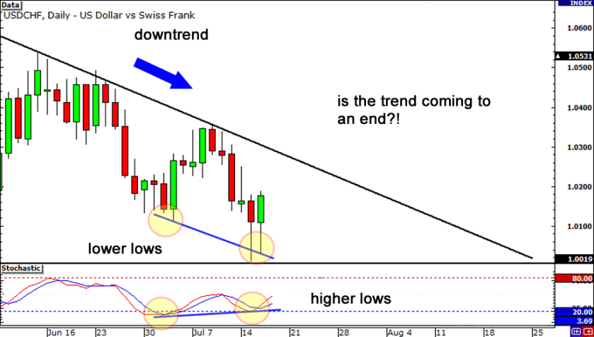 Les divergences forex forexyard withdrawal syndrome