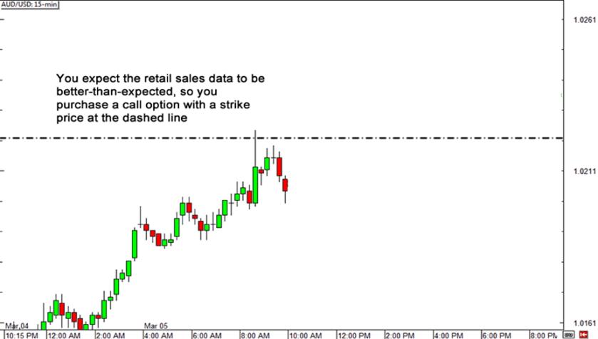forex 23 10 analyse de la news des ventes au détail