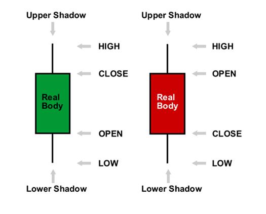 Thanh giá nến màu - Biểu đồ Forex
