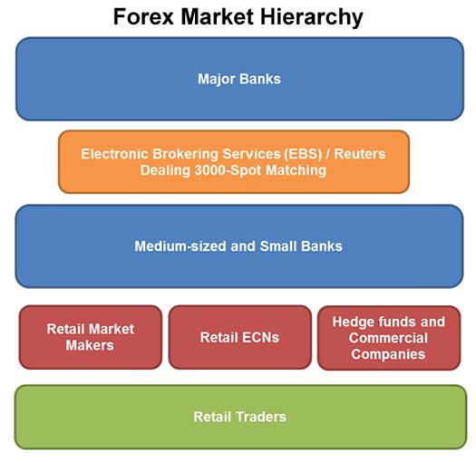 Forex Market Hierarchy