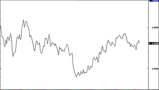 Biểu đồ đường - Loại biểu đồ Forex